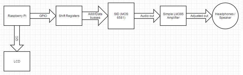 Raspberry Pi SID Player diagram