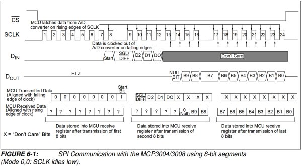 Interfacing an SPI ADC (MCP3008) chip to the Raspberry Pi using C++ (spidev) schematic