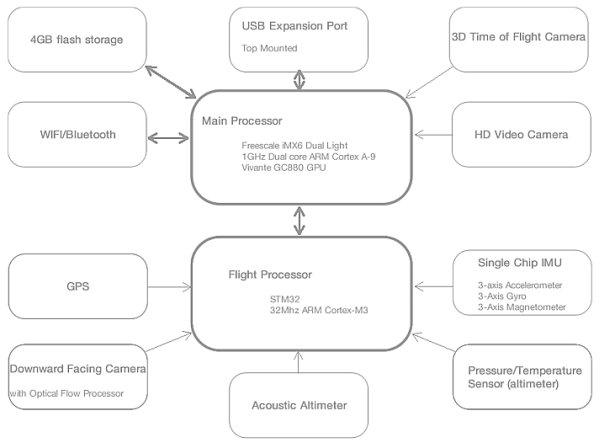 Linux-powered quadrocoptor has three cameras schematic