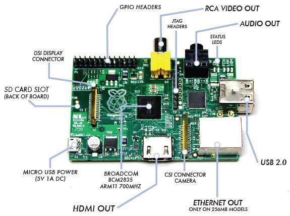 Raspberry Pi (low level I O electronics control)