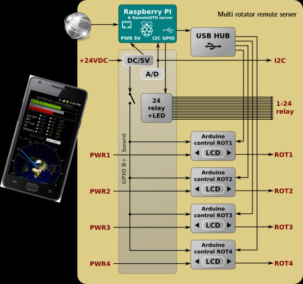 Web control four rotator, fifteen relays and many other features that come from Raspberry PI RemoteQTH server schematic