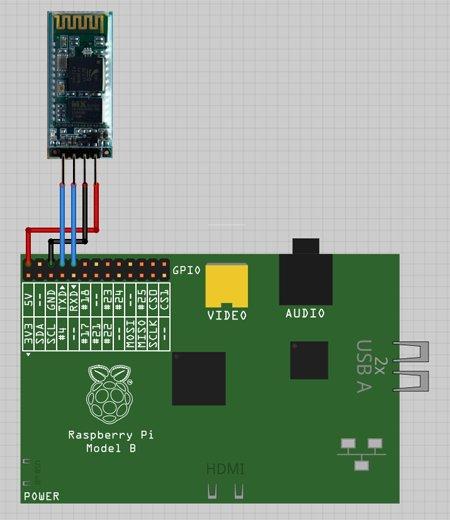 A cheap Bluetooth serial port for your Raspberry Pi Diagram