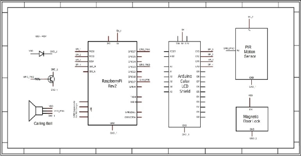 Access Control of Door and Home Security by  Raspberry Pi Through Internet Schematic