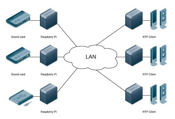 Audio distribution with Raspberry Pi circiut