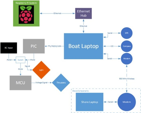 Cedarville University builds RoboBoat vehicle with 4 Raspberry Pi's, MATLAB and Simulink Diagram