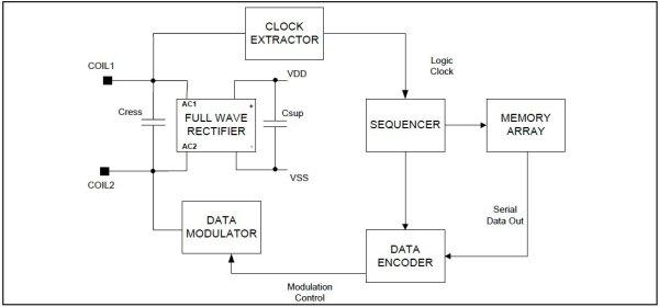 Interfacing EM-18 RFID reader with Raspberry Pi Schematic