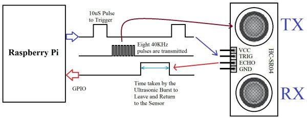 Interfacing HC-SR04 Ultrasonic Sensor with Raspberry Pi Schematic