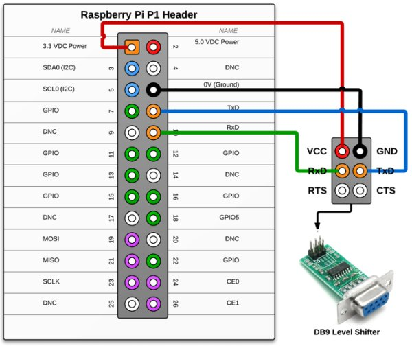 Raspberry Pi - RS232 Serial Interface Options (Revisit) Schematic