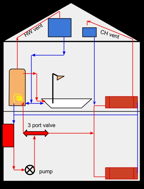 Raspberry Pi powered heating controller (Part 1) Diagram