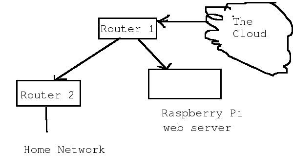 Raspberry Pi simple blog server schematic