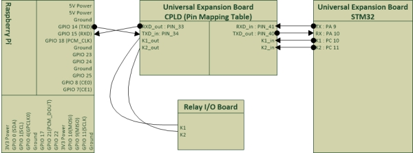 Raspberry Pi with Relay I O Board Schematic
