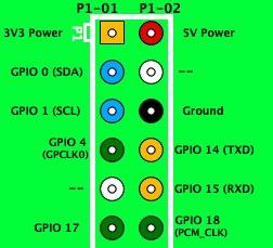 Serial hookup JeeNode to Raspberry Pi schematic
