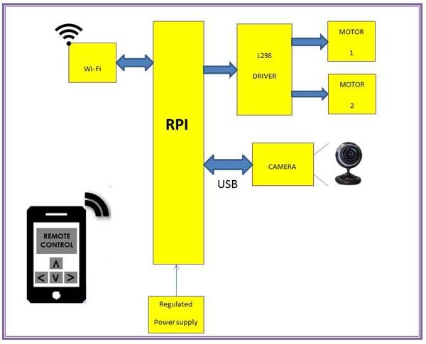DIY SPY BOT PI Kit- Raspberry PI Schematic