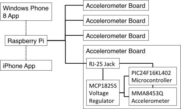 Home Raspberry Pi Project Schematic