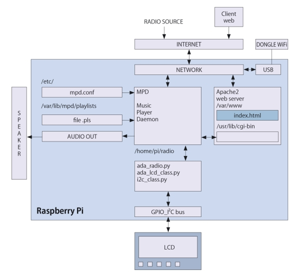 Internet Radio with Raspberry Pi Schematic