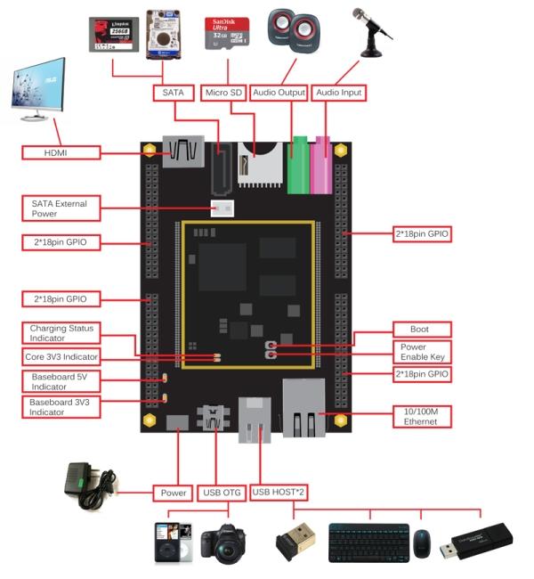Iteaduino Plus - ARM Cortex-A8 Dev-Platform Schematic