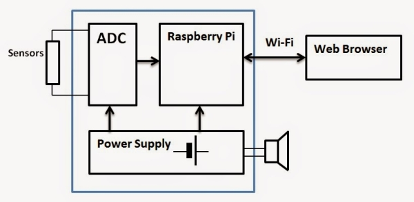 Multichannel Professional Data Logger on Raspberry Pi - Part 1 Schematic