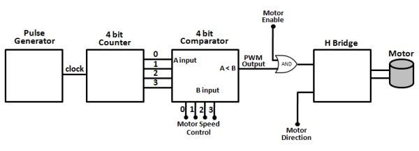 Pulse Width Motor Control Schematic
