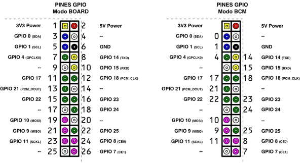 Raspberry PI and GPIO pin Controlling an LED with Bash and Python Schematic