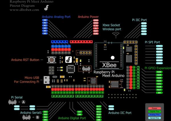 Raspberry Pi Meet Arduino Shield SKU DFR0311.jpg