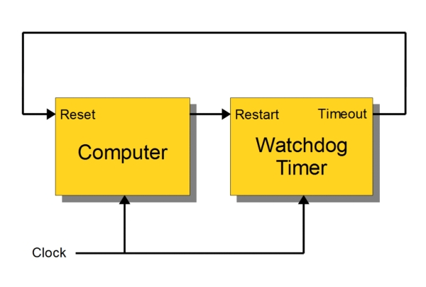Raspberry Pi and Arduino Building Reliable Systems with WatchDog Timers