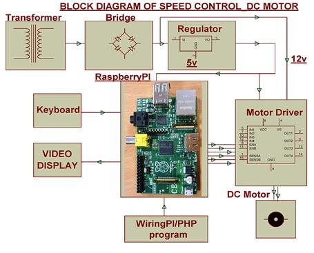 Raspberry PI based Motor Speed Control Schematic