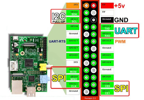 Airplay Multiroom radio with the Raspberry Pi, no additional hardware needed. schematic