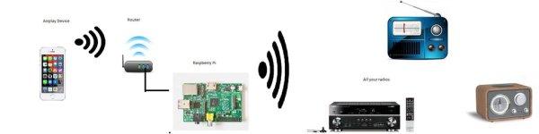 Airplay Multiroom radio with the Raspberry Pi, no additional hardware needed.