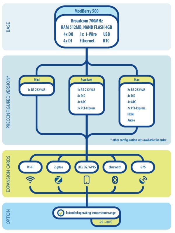 Automation controller taps Raspberry Pi Compute Module schematic