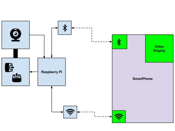 Design Project Control a Pan-Tilt Platform with Raspberry Pi and Smartphone schematic