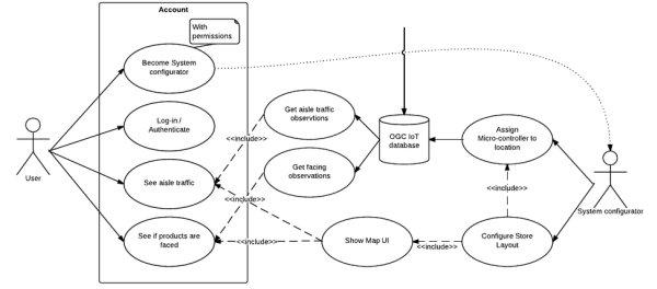 Development Process Technical Deliverables and Progress Report schematic
