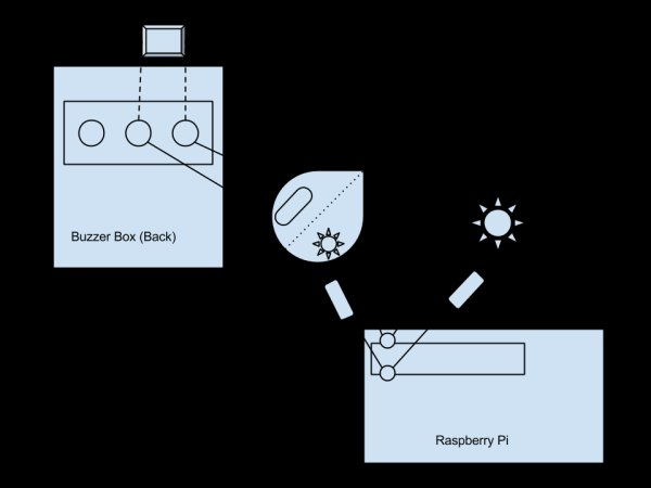 Making Your Apartment Buzzer Party Friendly With Raspberry Pi and Twilio schematic