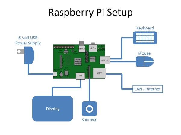 Raspberry Pi Motion Sensitive Camera