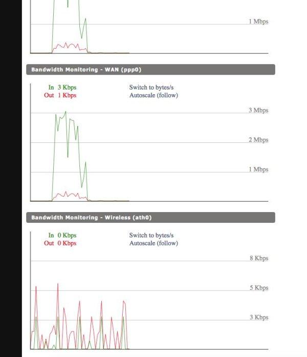 Raspberry Pi OLED Internet Bandwidth Display schematic