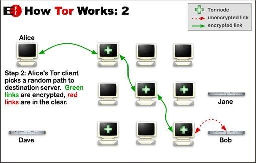 Raspberry Pi Tor relay schematic