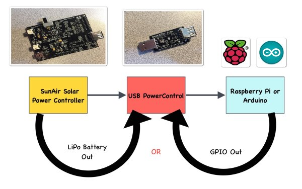 USB PowerControl for Raspberry Pi and Arduino schematic