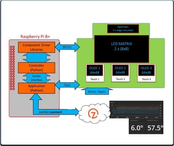 Raspberry Pi – Refrigeration Analyzer schematic