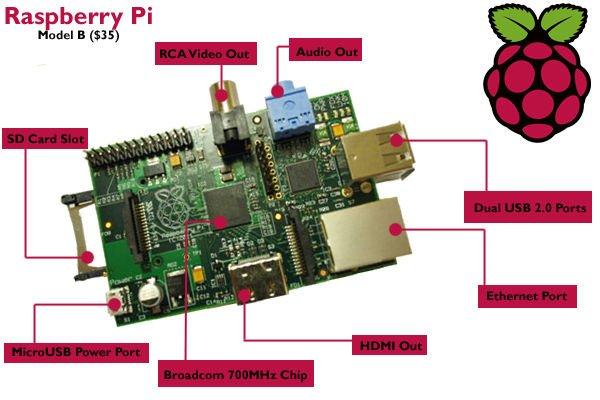 Raspberry Pi Wi-Fi Media Server schematic