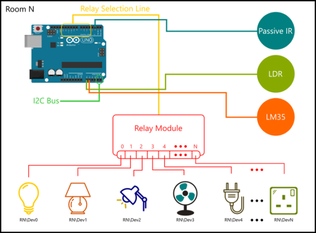 schematic home automation using raspberry pi 2 and windows 10 iot