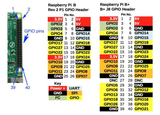 diagram how to interface a pir motion sensor with raspberry pi gpio