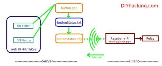 diagram web based automation for your home with raspberry pi