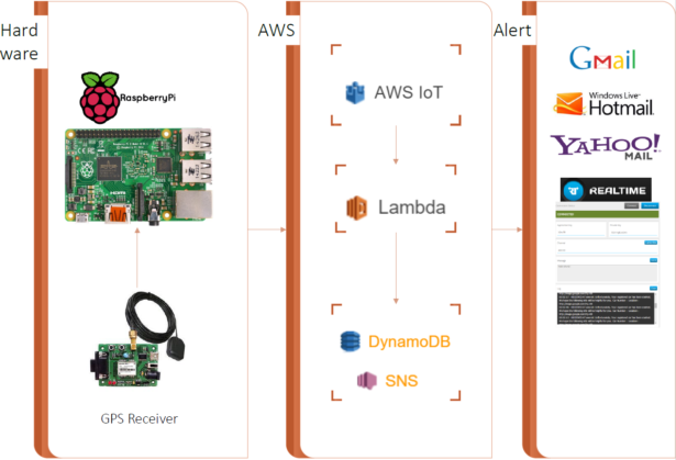 schematic automatic vehicle accident alert system using aws iot