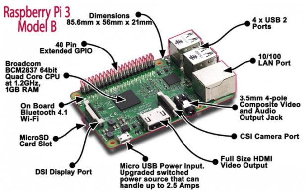 schematic face and eye detection using opencv with raspberry pi