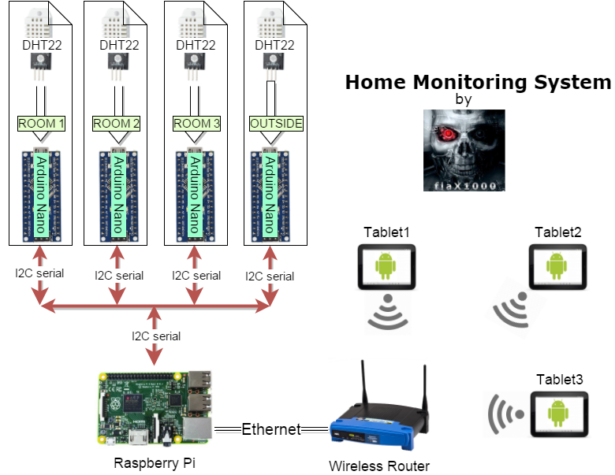 schematic home monitoring system