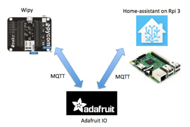 schematic micropython leak detector with adafruit and home assistant