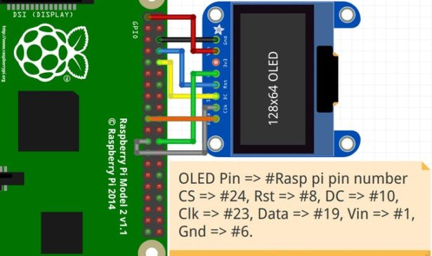 schematic raspberry pi vital monitor via oled