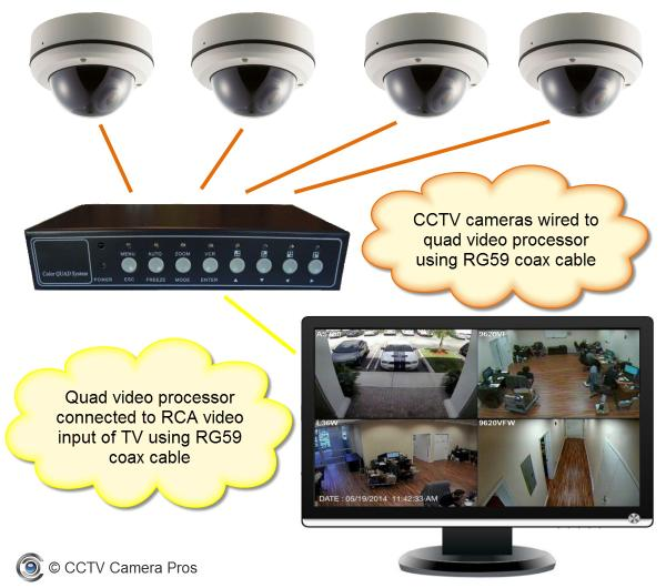 schematic secure simple remote access for camera viewing