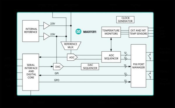 MAX11311 The Powerful Configurable Mixed Signal I O