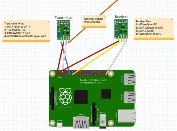 AWShome Home automation using RPi