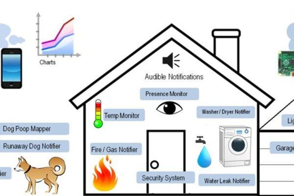Uber Home Automation W Arduino & Pi